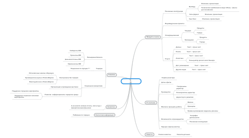 Mind Map: Дизайнмастер