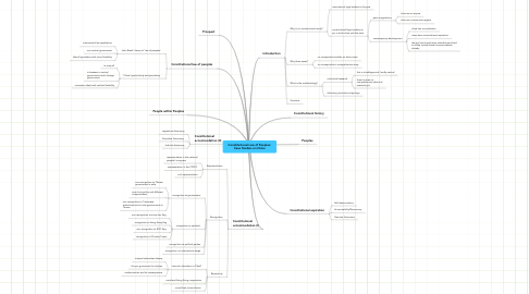 Mind Map: Constitutional Law of Peoples: Case Studies on China