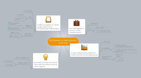 Mind Map: Особенности электронного учебника