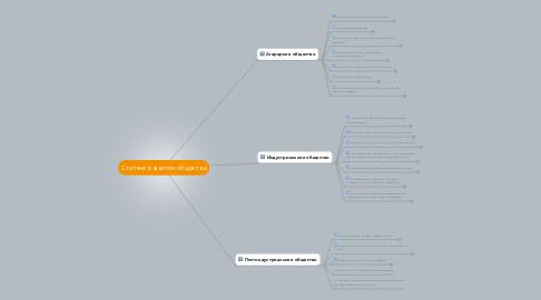 Mind Map: Ступени развития общества