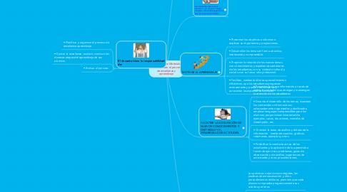 Mind Map: Función de los MaterialesEducativos en el procesode enseñanza yaprendizaje