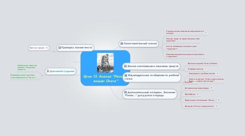 """Mind Map: Урок 15. Анализ """"Песни о вещем Олеге"""""""