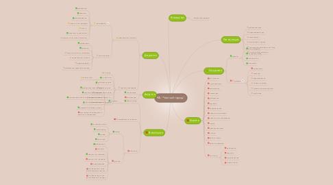 """Mind Map: РА """"Чистый город"""""""