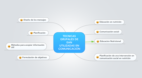 Mind Map: TECNICAS GRUPALES DE EAN UTILIZADAS EN COMUNICACIÓN