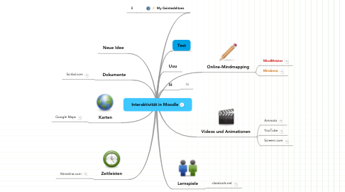 Mind Map: Interaktivität in Moodle