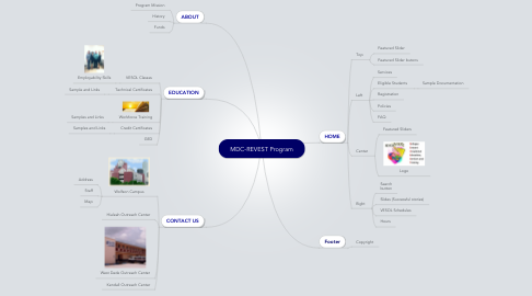 Mind Map: MDC-REVEST Program
