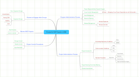 Mind Map: Process for SQP Projects in 2008