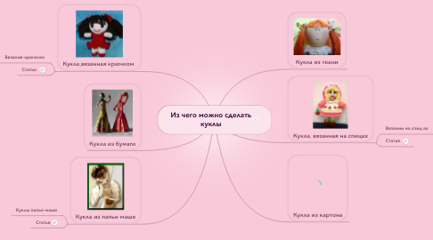 Mind Map: Из чего можно сделать куклы