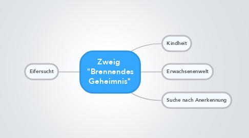 """Mind Map: Zweig  """"Brennendes Geheimnis"""""""