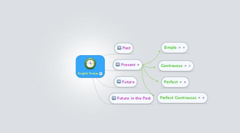 Mind Map: English Tenses