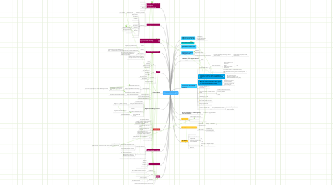 Mind Map: MEDIEGUIDE VNS