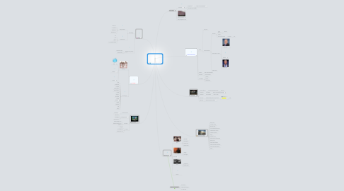 Mind Map: Networking in College