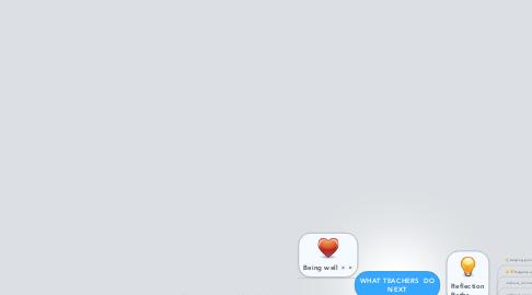 Mind Map: WHAT TEACHERS  DO NEXT