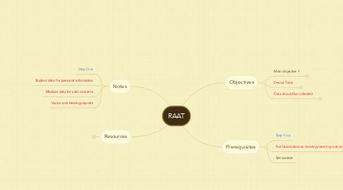 Mind Map: RAAT