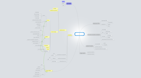 Mind Map: Webdocumentary per FFF 2012