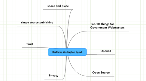 Mind Map: BarCamp Wellington Egovt