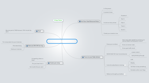 Mind Map: 15K Formula Webinar#1 Summary