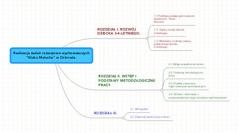 """Mind Map: Realizacja zadań rozwojowo-wychowawczych """"Klubu Malucha"""" w Ostrowie."""