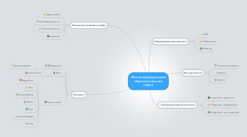 Mind Map: Моя индивидуальная образовательная среда