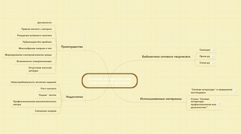 Mind Map: Сетевая литература как современный феномен