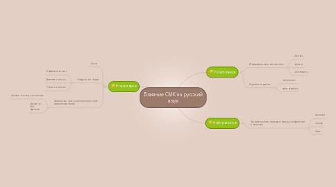 Mind Map: Влияние СМК на русский язык