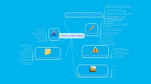 Mind Map: Блоги и блогосфера