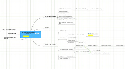 Mind Map: PATIENT MANAGEMENT SOFTWARE