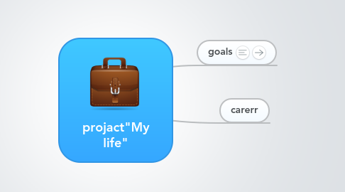 "Mind Map: projact""My life"""