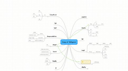 Mind Map: Copy of 360gram