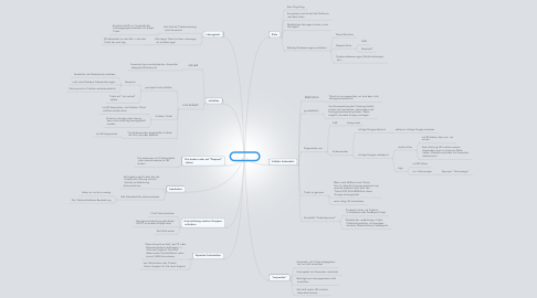 Mind Map: Ticketregeln