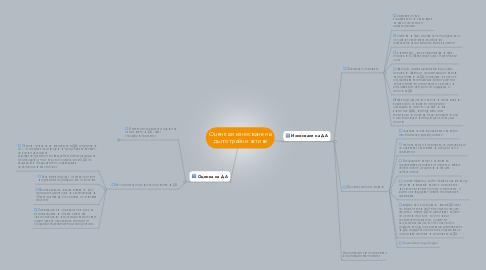 Mind Map: Оценка и износване на дълготрайни активи