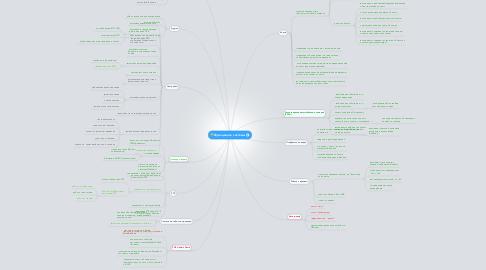 Mind Map: Функционал системы