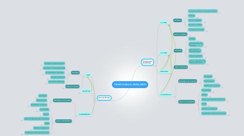 Mind Map: TECNOLOGIES AL BATXILLERAT