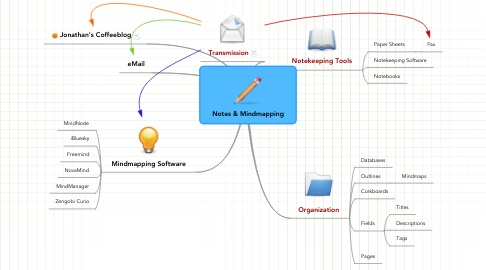 Mind Map: Notes & Mindmapping
