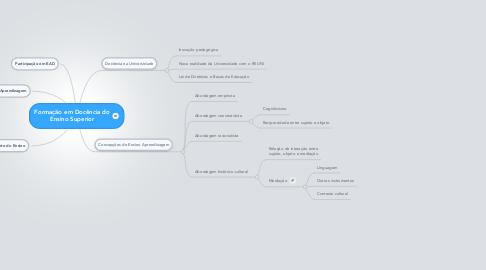 Mind Map: Formação em Docência do Ensino Superior