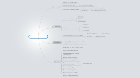 Mind Map: Crear Blog en Wordpress