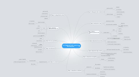 Mind Map: Las Reglas de Codd  para una BD Relacional