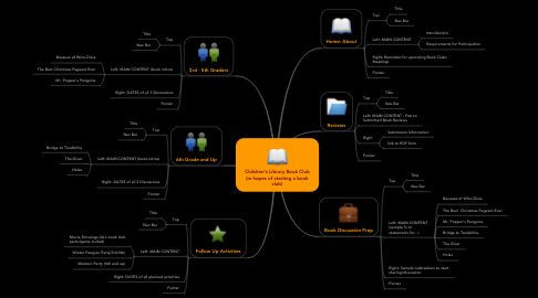 Mind Map: Children's Library Book Club (in hopes of starting a book club)