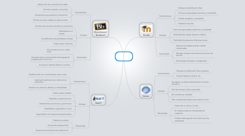 Mind Map: Tipos de LMS