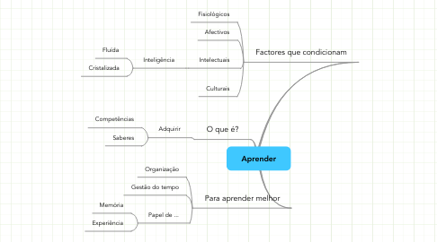Mind Map: Aprender