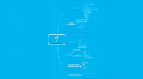 Mind Map: How to Find and Get Paid Up Front on a Lease Option Deal in the Next 7 Days!