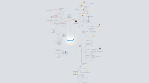 Mind Map: Project Initiation - Mind Map Version 3