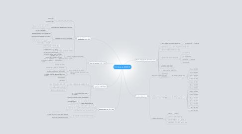 Mind Map: Растяжка на ШПАГАТ