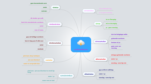 Mind Map: wolkklasifikasies
