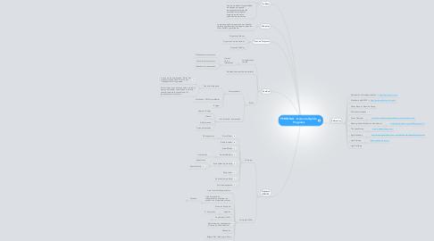 Mind Map: Gerencia Ágil de Proyectos
