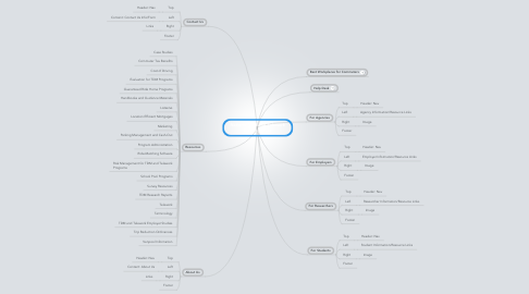 Mind Map: National TDM and Telework Clearinghouse