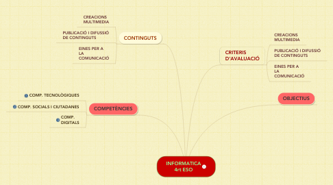 Mind Map: INFORMATICA 4rt ESO