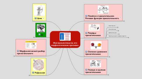 Mind Map: Имя прилагательное, егоморфологические признаки.