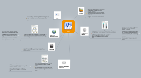 Mind Map: Visio