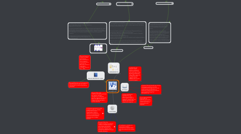 Mind Map: microsoft visio